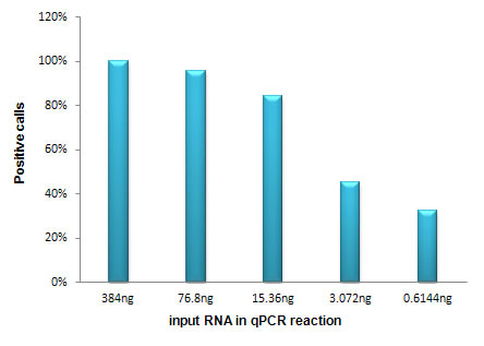 High positive calls with as little as 15.36 ng of total RNA