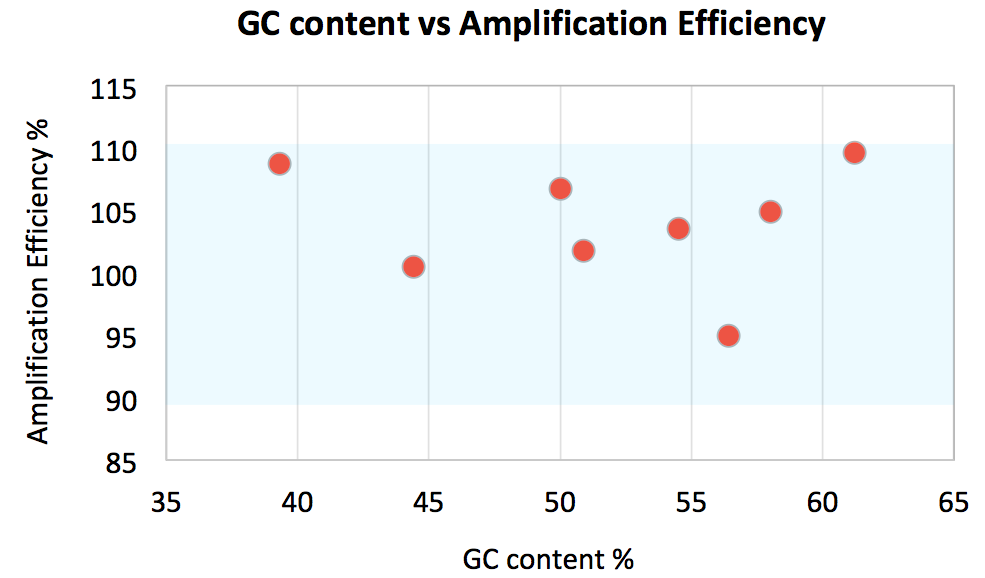 GC content vs Efficiency