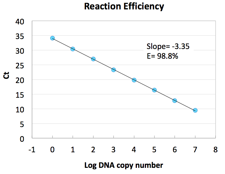 Reaction Efficiency