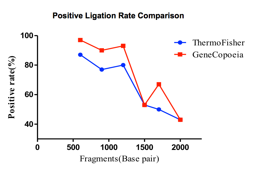 Positive Ligation Rate Comparison