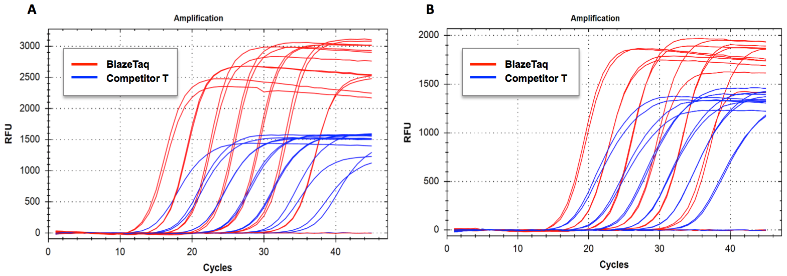 BlazeTaq RT-qPCR Sensitivity Comparison with Competitor Kit
