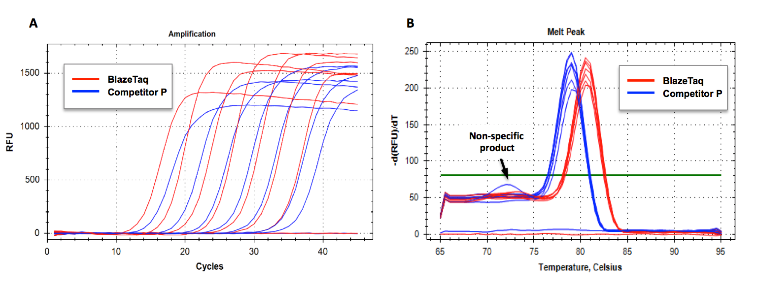 BlazeTaq RT-qPCR Specificity Comparison with Competitor Kit