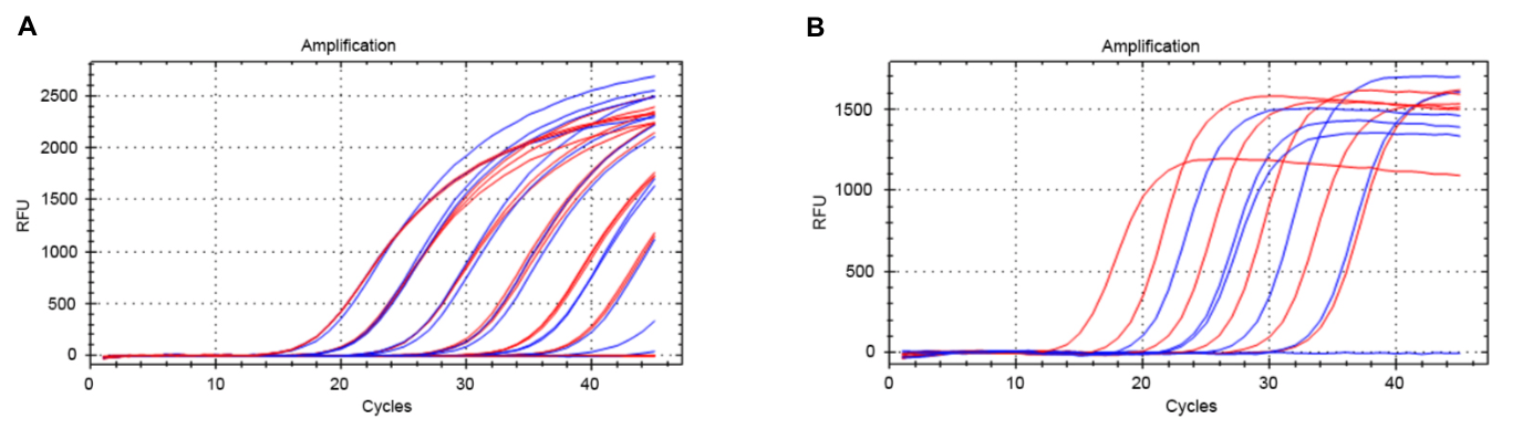 two-step RT-qPCR