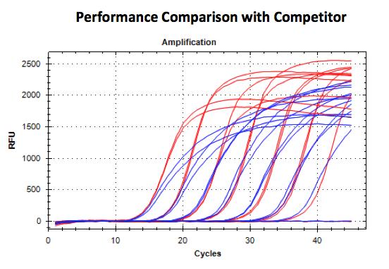 Comparison with competitor
