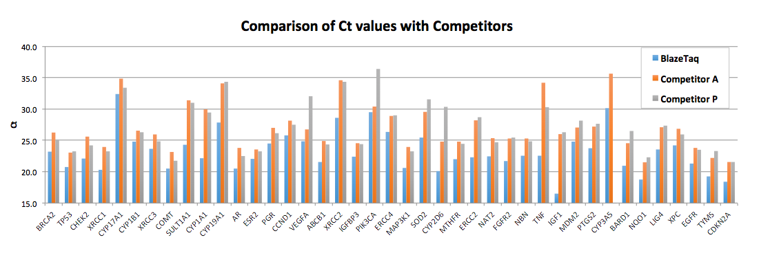Ct value comparison with competitor