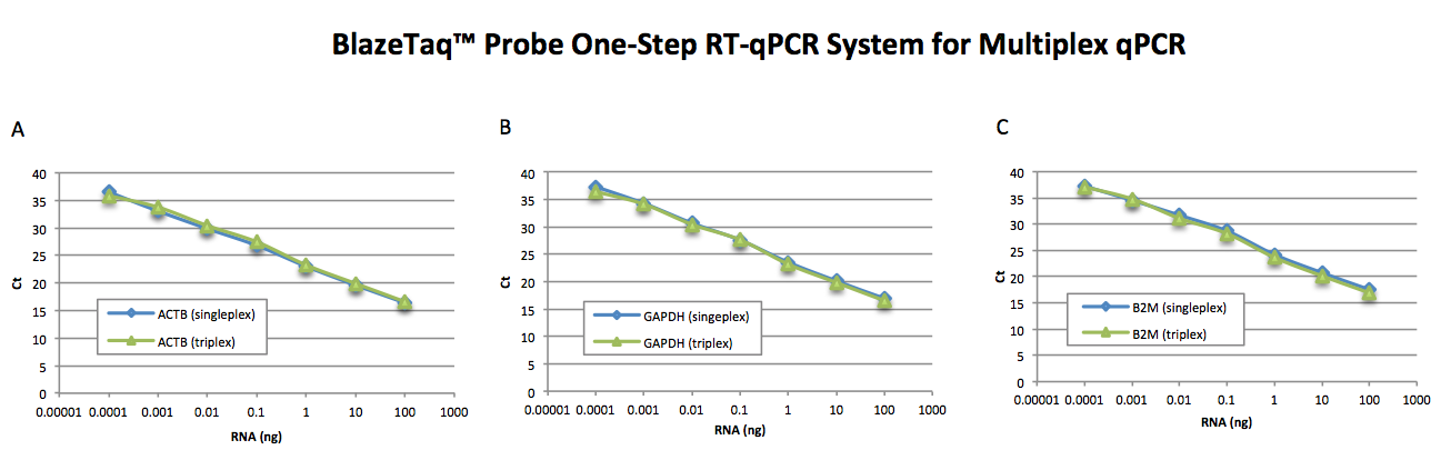 Probe RT-qPCR Multiplex